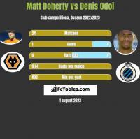 Matt Doherty vs Denis Odoi h2h player stats