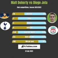 Matt Doherty vs Diogo Jota h2h player stats