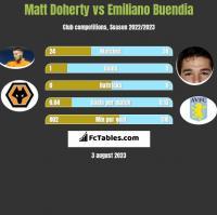 Matt Doherty vs Emiliano Buendia h2h player stats