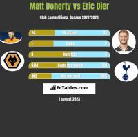 Matt Doherty vs Eric Dier h2h player stats