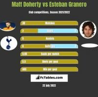 Matt Doherty vs Esteban Granero h2h player stats