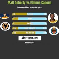 Matt Doherty vs Etienne Capoue h2h player stats
