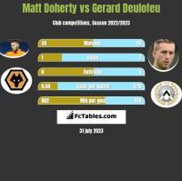 Matt Doherty vs Gerard Deulofeu h2h player stats