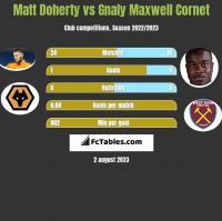 Matt Doherty vs Gnaly Maxwell Cornet h2h player stats