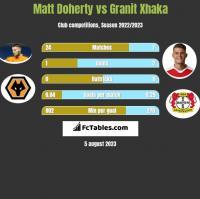 Matt Doherty vs Granit Xhaka h2h player stats