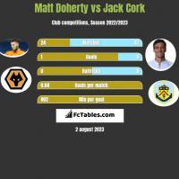 Matt Doherty vs Jack Cork h2h player stats