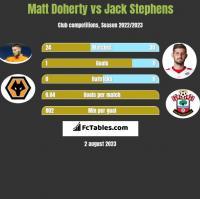 Matt Doherty vs Jack Stephens h2h player stats