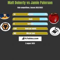 Matt Doherty vs Jamie Paterson h2h player stats