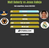 Matt Doherty vs Jesus Vallejo h2h player stats