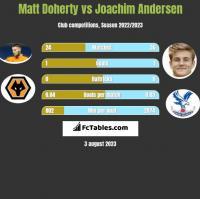 Matt Doherty vs Joachim Andersen h2h player stats