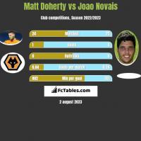 Matt Doherty vs Joao Novais h2h player stats