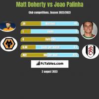 Matt Doherty vs Joao Palinha h2h player stats
