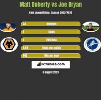 Matt Doherty vs Joe Bryan h2h player stats