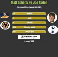 Matt Doherty vs Joe Rodon h2h player stats