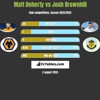Matt Doherty vs Josh Brownhill h2h player stats