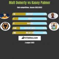 Matt Doherty vs Kasey Palmer h2h player stats
