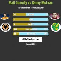 Matt Doherty vs Kenny McLean h2h player stats