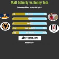 Matt Doherty vs Kenny Tete h2h player stats