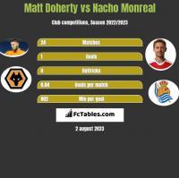 Matt Doherty vs Nacho Monreal h2h player stats