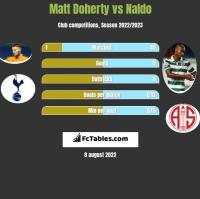 Matt Doherty vs Naldo h2h player stats