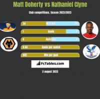 Matt Doherty vs Nathaniel Clyne h2h player stats