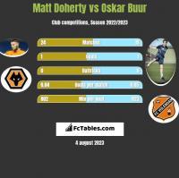 Matt Doherty vs Oskar Buur h2h player stats