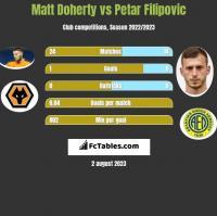 Matt Doherty vs Petar Filipovic h2h player stats