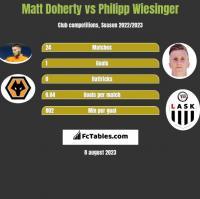 Matt Doherty vs Philipp Wiesinger h2h player stats