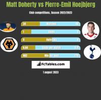 Matt Doherty vs Pierre-Emil Hoejbjerg h2h player stats