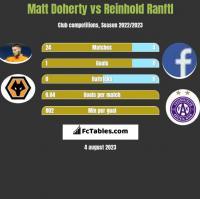 Matt Doherty vs Reinhold Ranftl h2h player stats