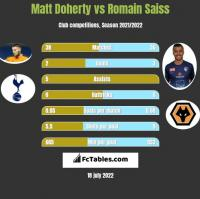 Matt Doherty vs Romain Saiss h2h player stats