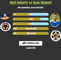 Matt Doherty vs Ryan Bennett h2h player stats