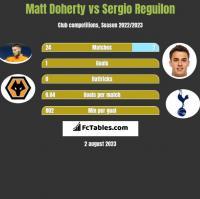 Matt Doherty vs Sergio Reguilon h2h player stats