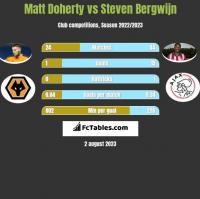 Matt Doherty vs Steven Bergwijn h2h player stats
