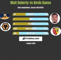 Matt Doherty vs Kevin Danso h2h player stats
