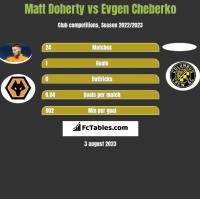 Matt Doherty vs Evgen Cheberko h2h player stats