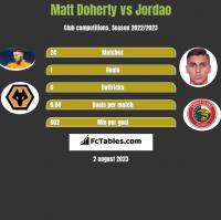 Matt Doherty vs Jordao h2h player stats