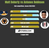 Matt Doherty vs Antonee Robinson h2h player stats