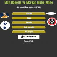 Matt Doherty vs Morgan Gibbs-White h2h player stats