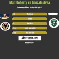 Matt Doherty vs Gonzalo Avila h2h player stats