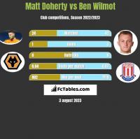 Matt Doherty vs Ben Wilmot h2h player stats
