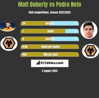 Matt Doherty vs Pedro Neto h2h player stats