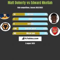 Matt Doherty vs Edward Nketiah h2h player stats