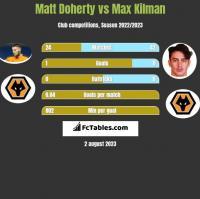Matt Doherty vs Max Kilman h2h player stats
