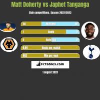 Matt Doherty vs Japhet Tanganga h2h player stats