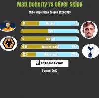 Matt Doherty vs Oliver Skipp h2h player stats