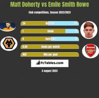 Matt Doherty vs Emile Smith Rowe h2h player stats