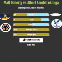 Matt Doherty vs Albert Sambi Lokonga h2h player stats