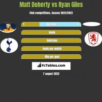 Matt Doherty vs Ryan Giles h2h player stats