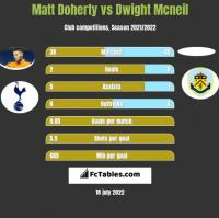 Matt Doherty vs Dwight Mcneil h2h player stats